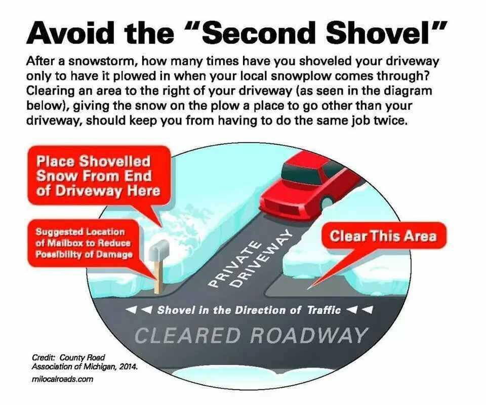Avoid the Second Shovel Instructions